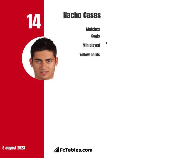 Nacho Cases infographic