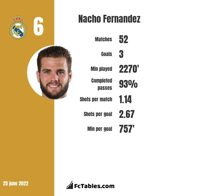 Nacho Fernandez infographic statistics for Real Madryt