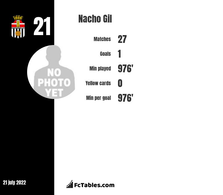 Nacho Gil infographic