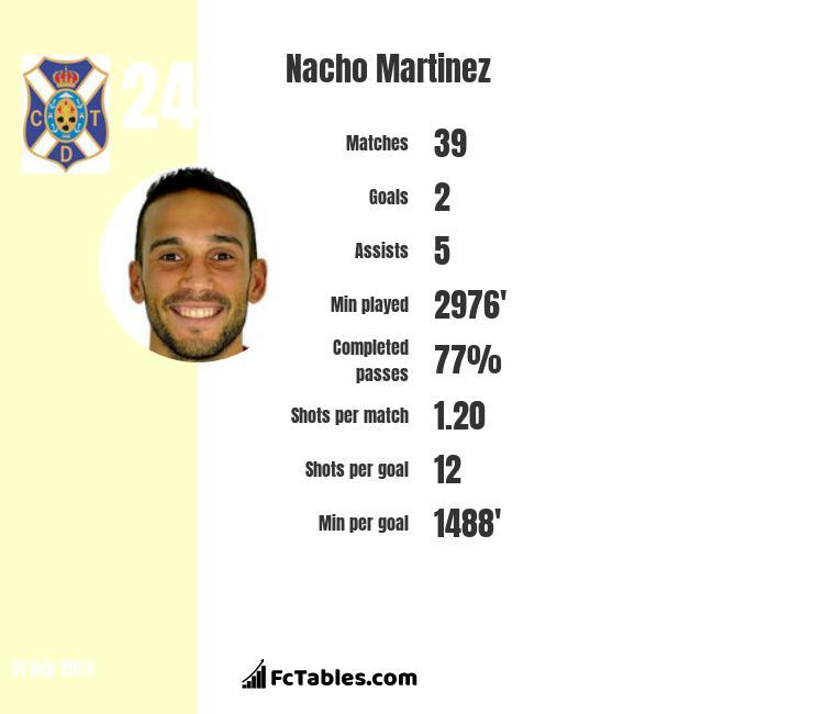 Nacho Martinez infographic
