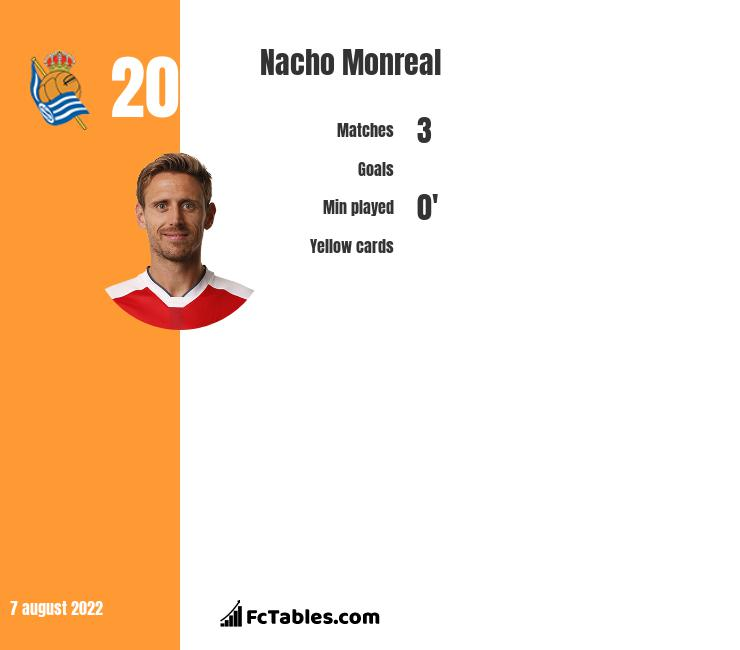 Nacho Monreal infographic statistics for Arsenal