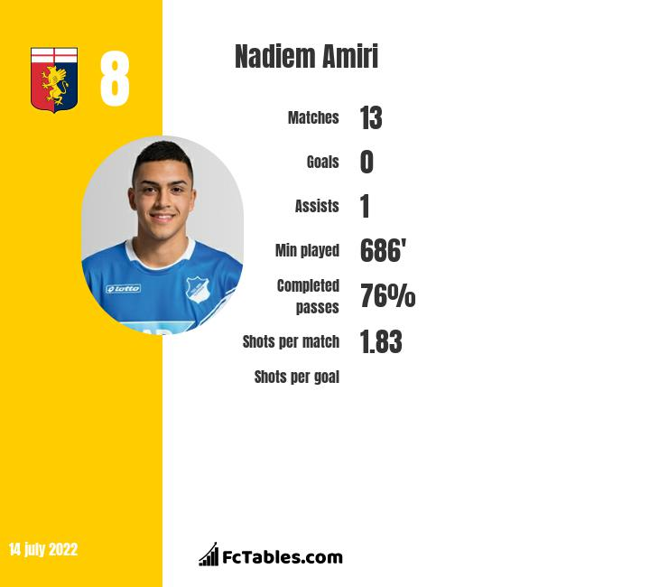 Nadiem Amiri infographic