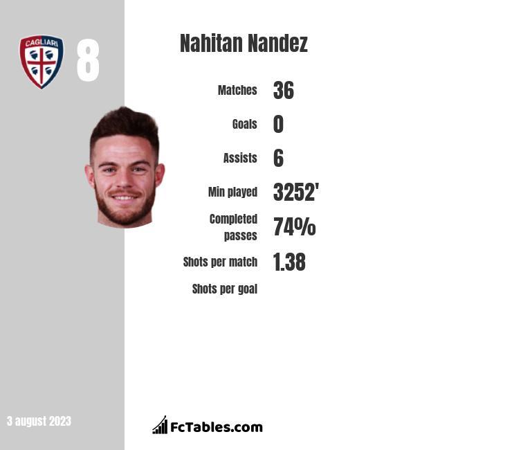 Nahitan Nandez infographic