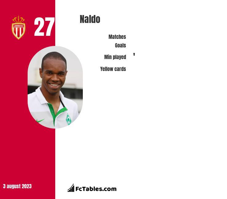 Naldo infographic
