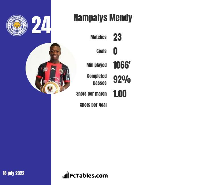 Nampalys Mendy infographic