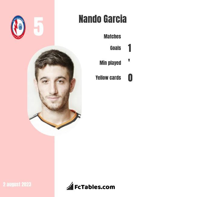Nando Garcia infographic