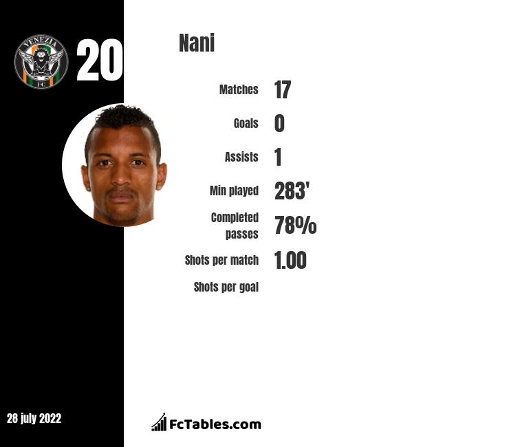 Nani infographic statistics for Orlando City