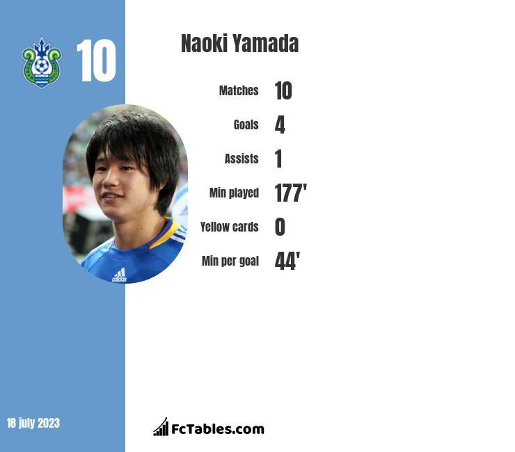Naoki Yamada infographic
