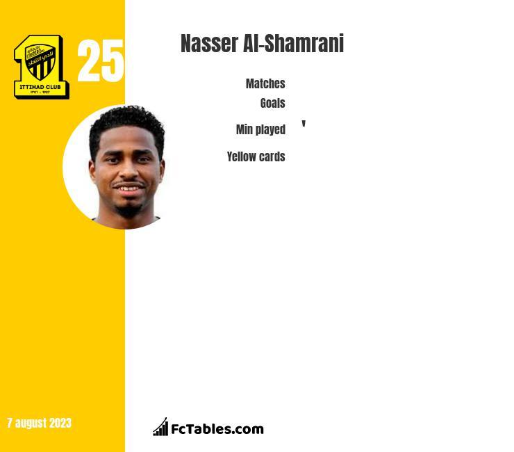 Nasser Al-Shamrani infographic