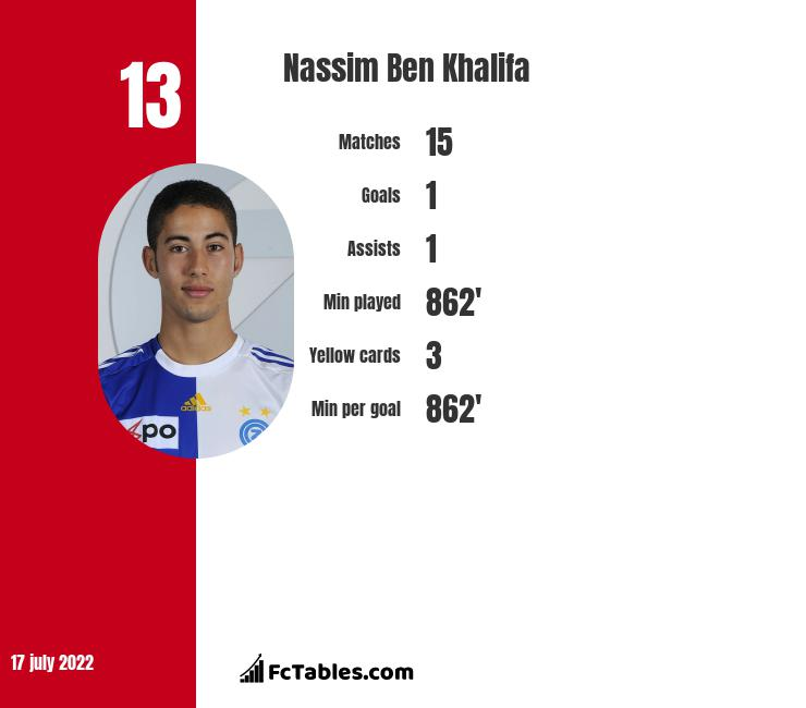 Nassim Ben Khalifa infographic