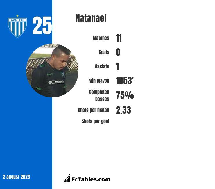 Natanael infographic