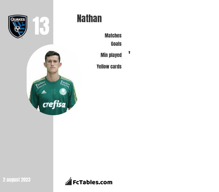 Nathan infographic