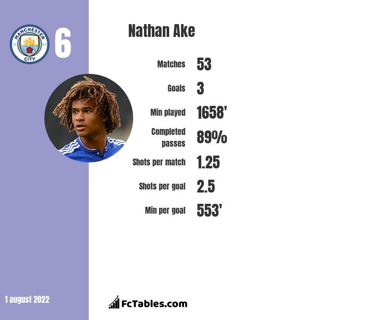 Nathan Ake infographic statistics for Manchester City