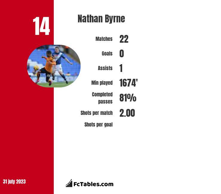 Nathan Byrne infographic