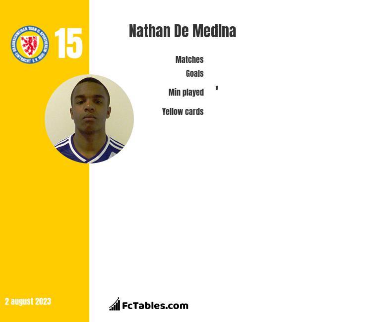 Nathan De Medina infographic