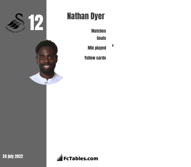 Nathan Dyer infographic statistics for Swansea