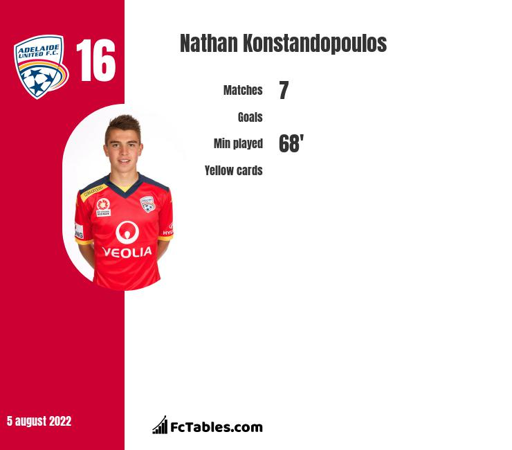 Nathan Konstandopoulos infographic