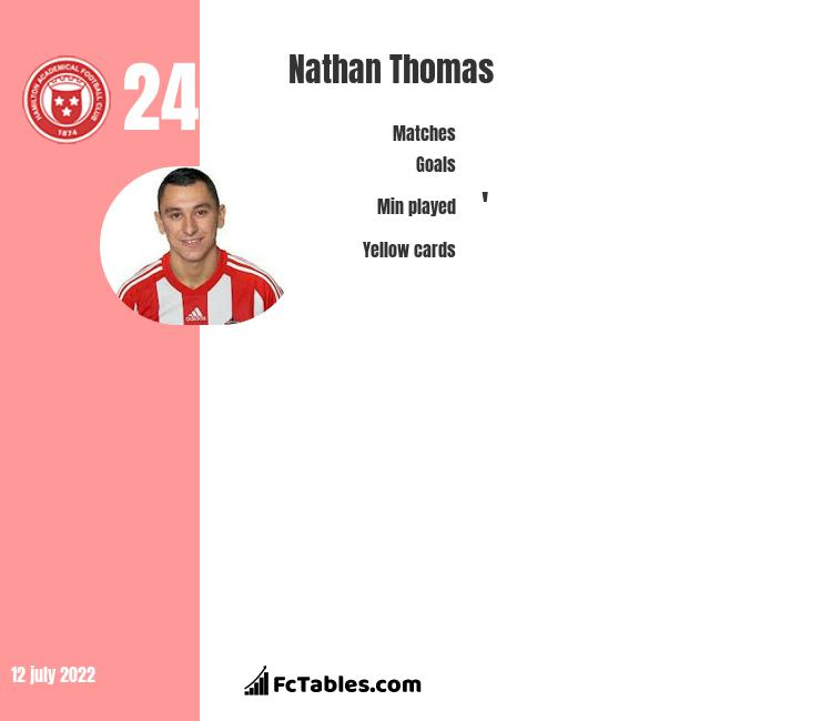 Nathan Thomas infographic statistics for Notts Co.