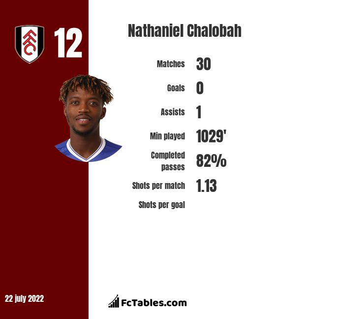 Nathaniel Chalobah infographic