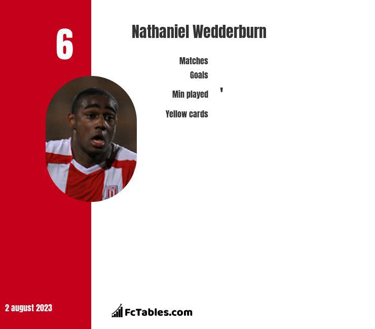 Nathaniel Wedderburn infographic
