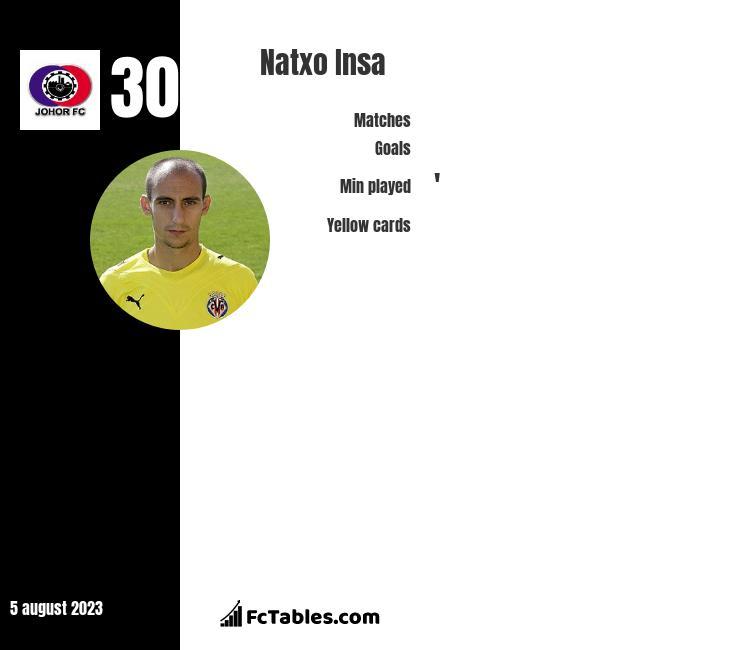 Natxo Insa infographic