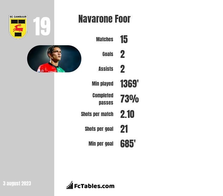 Navarone Foor infographic