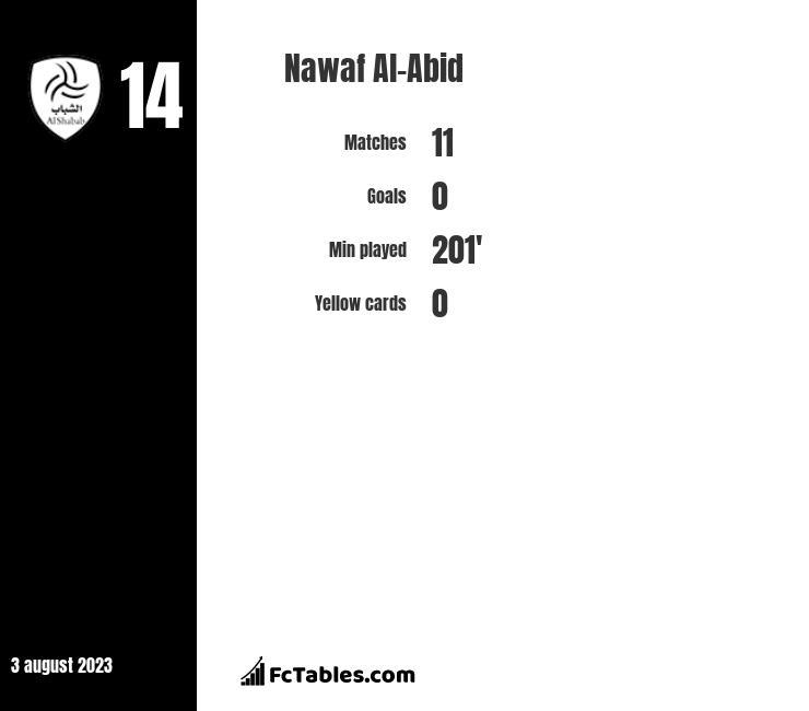 Nawaf Al-Abid infographic