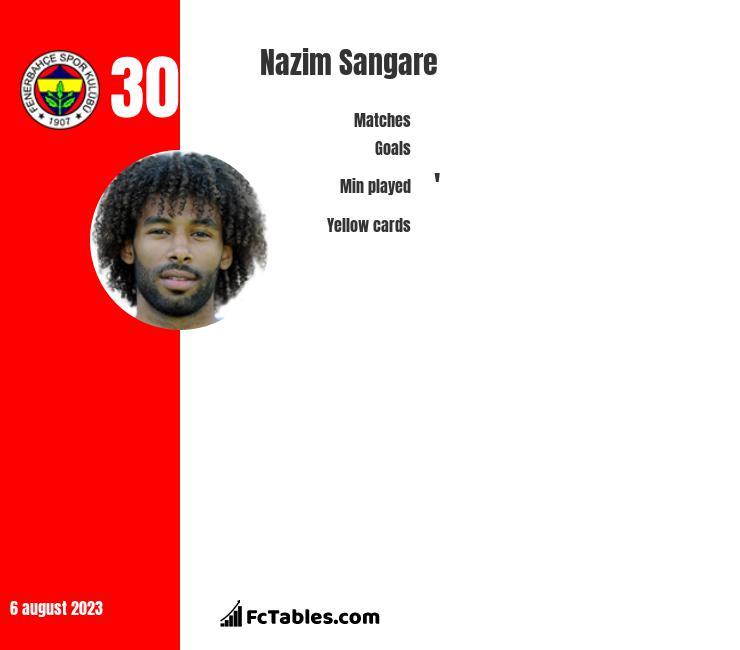 Nazim Sangare infographic