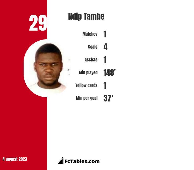 Ndip Tambe infographic