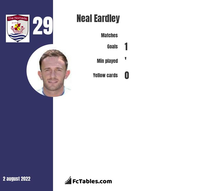 Neal Eardley infographic statistics for Lincoln
