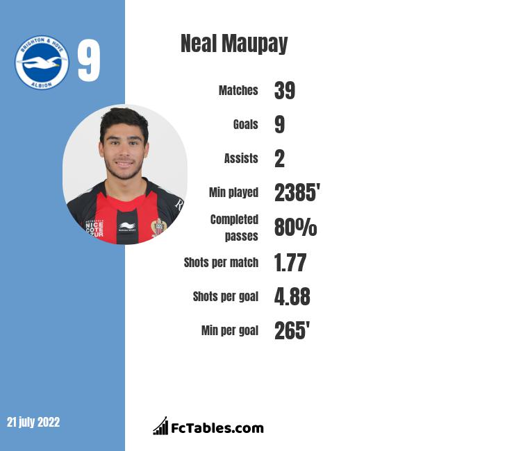 Neal Maupay infographic