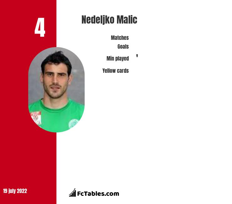Nedeljko Malic infographic