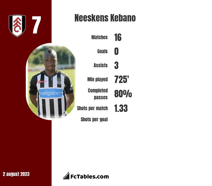 Neeskens Kebano infographic