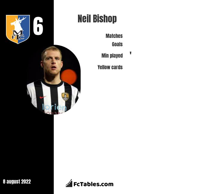 Neil Bishop infographic