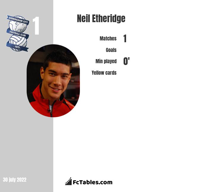 Neil Etheridge infographic