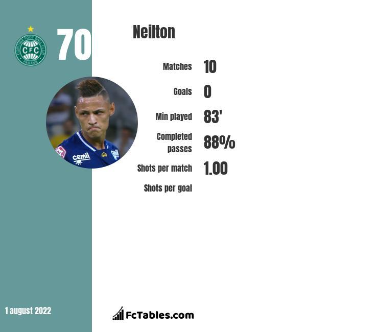 Neilton infographic statistics for Internacional