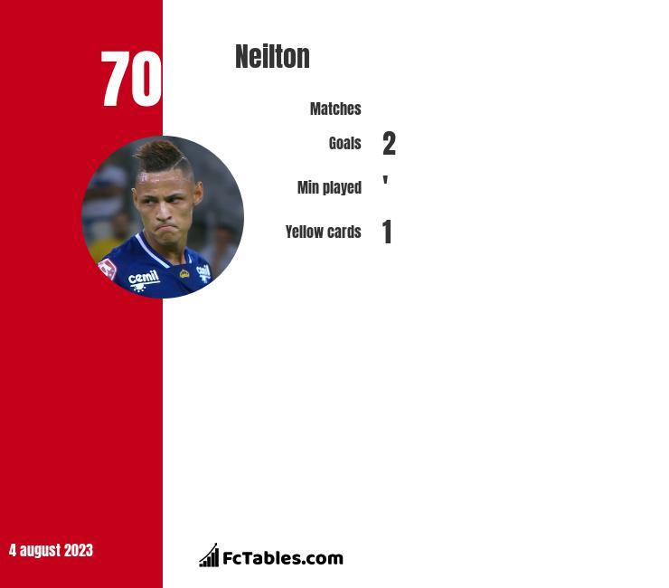 Neilton infographic
