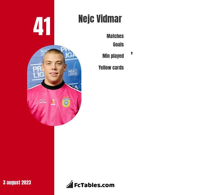 Nejc Vidmar infographic