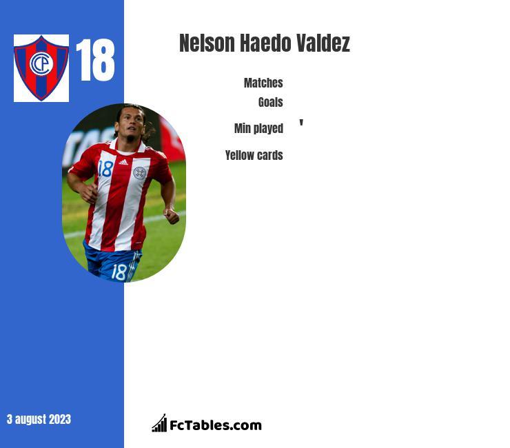 Nelson Haedo Valdez infographic