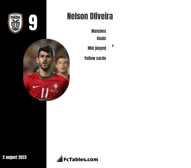Nelson Oliveira infographic