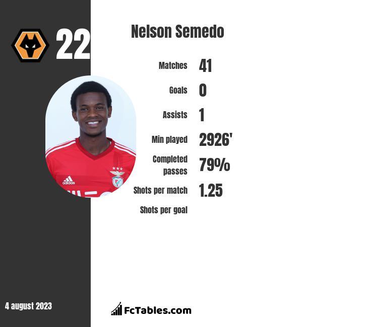 Nelson Semedo infographic