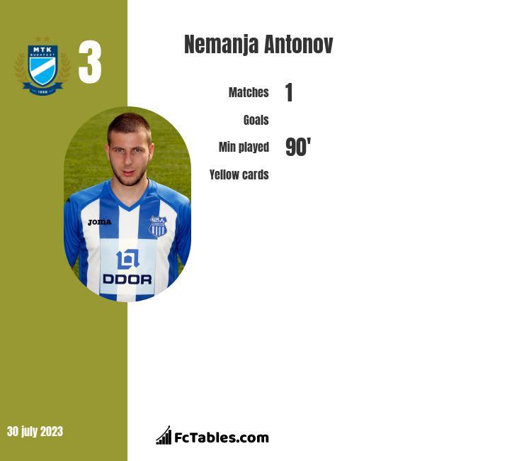 Nemanja Antonov infographic