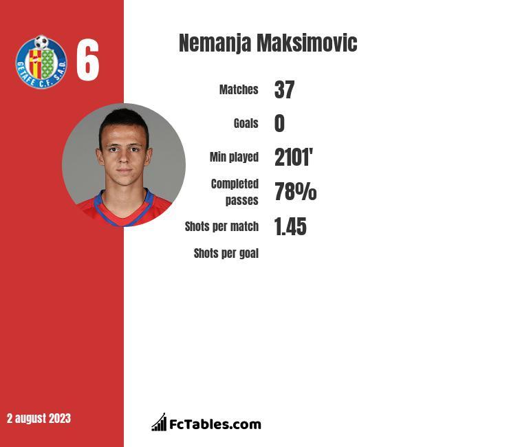 Nemanja Maksimovic infographic