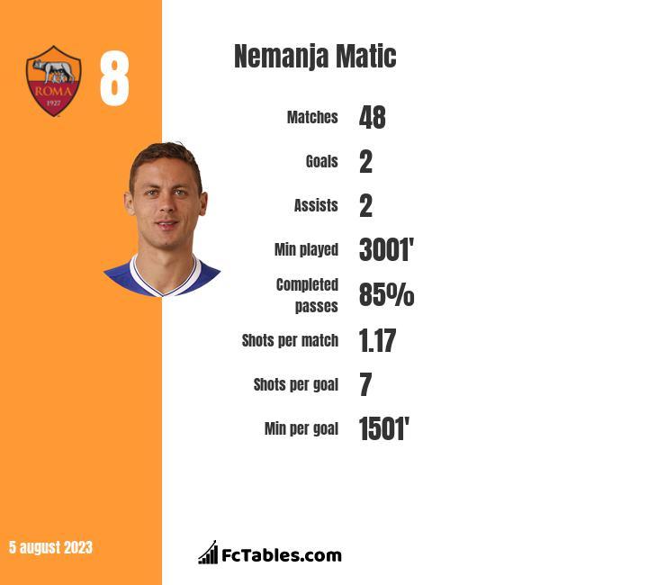 Nemanja Matić infographic