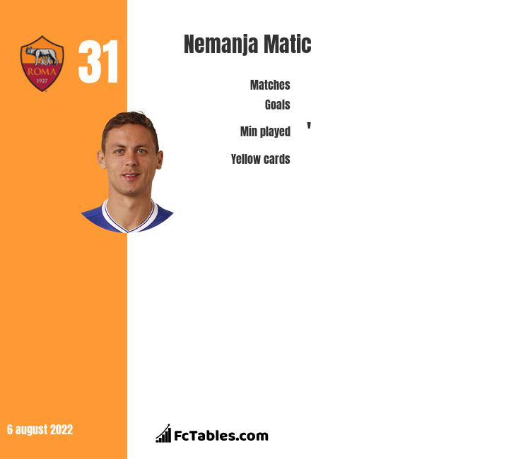 Nemanja Matic Stastics | profile | goals scored