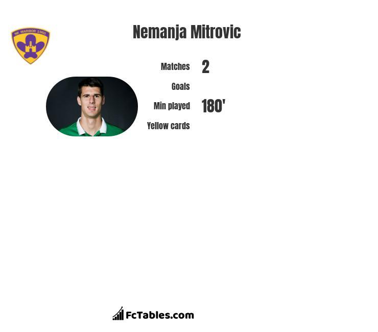 Nemanja Mitrovic infographic