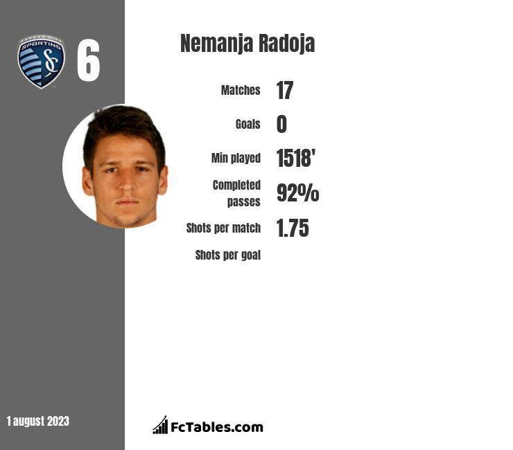 Nemanja Radoja infographic