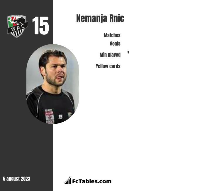 Nemanja Rnic infographic