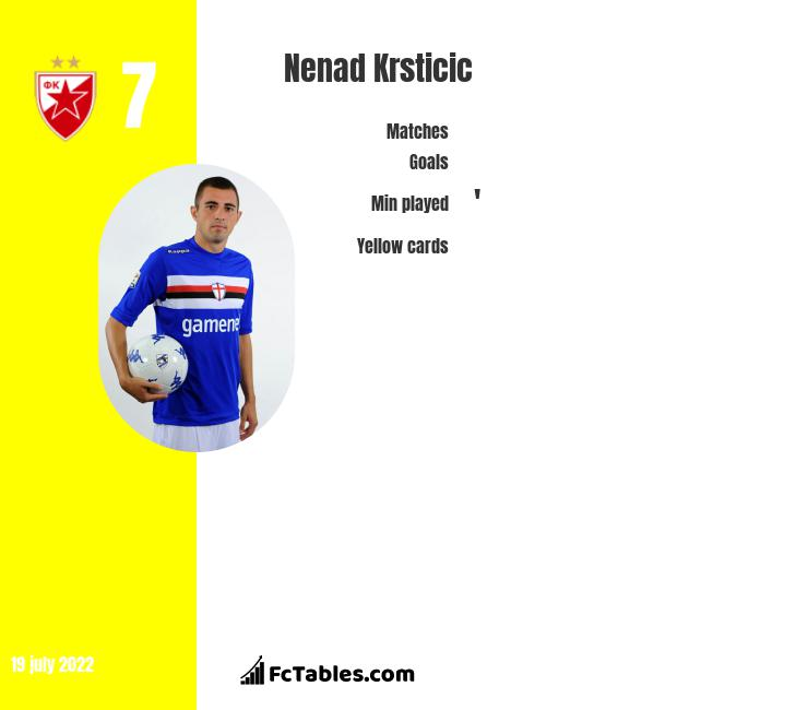 Nenad Krsticic infographic