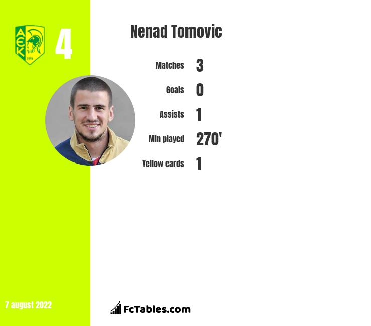 Nenad Tomovic infographic statistics for SPAL